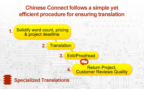 Small Translation Mistakes That Caused Massive Problems Part 2